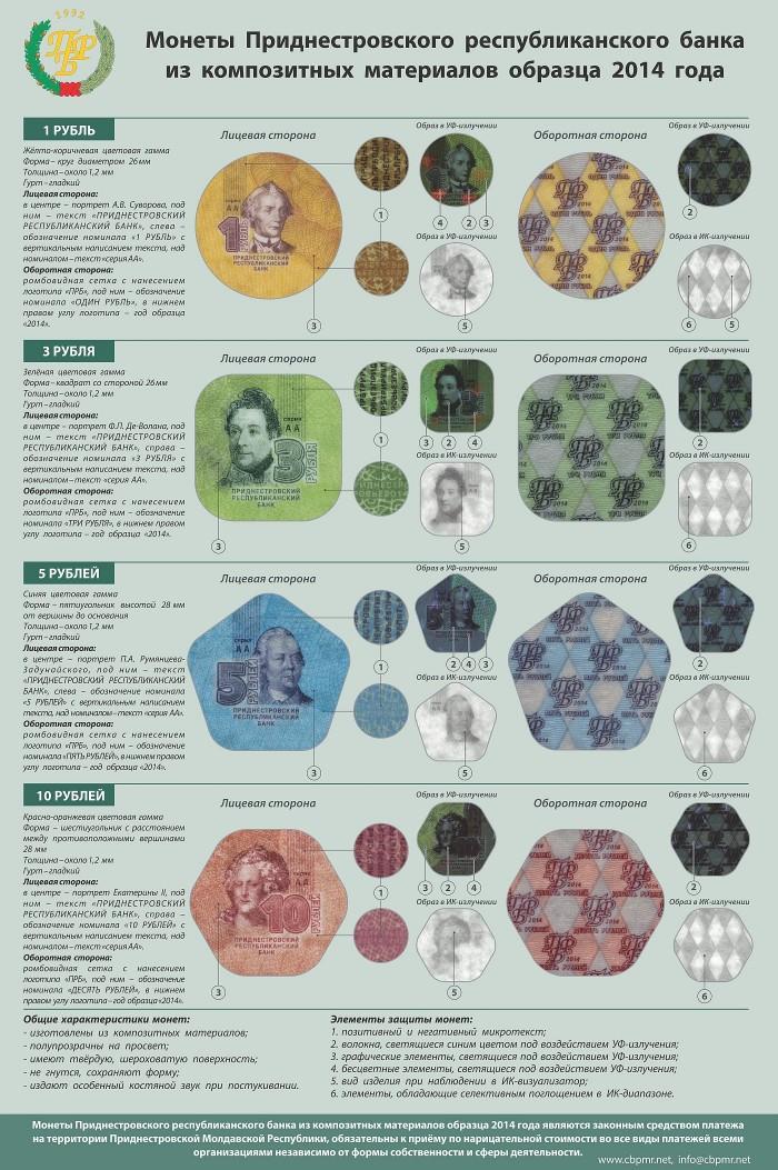 Transnistria new coins 2014